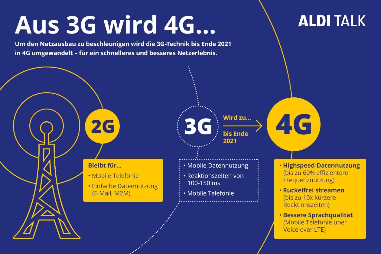 ALDI TALK - 3G-Abschaltung – Noch mehr 4G / LTE für alle.